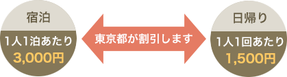 東京都被災地応援ツアー 観光バス・ハイヤー手配、国内海外旅行・バリアフリー旅行の東京ナイストラベル